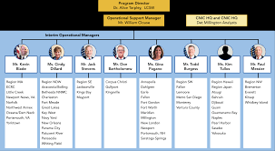 Afsc Organizational Chart Ffsp Contract Transition The Management Team