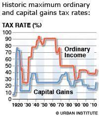 Capital Gains Tax Chart 2017 60 Best Capital Gains Tax Images Capital Gains Tax