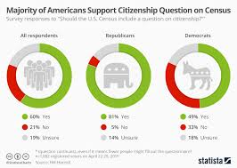 Chart Majority Of Americans Support Citizenship Question On