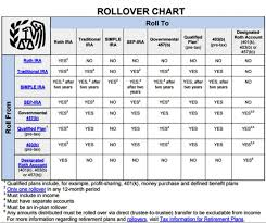 Irs Rollover Chart Retirement Plan Rollover Chart Plans Irs Issues Final Roth