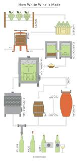 How White Wine Is Made Wine Enthusiast