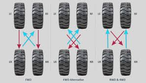 Tire Rotation Patterns Inspiration Tips For Having The Best Tire Rotation Pattern And How To Rotate Tires