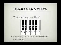 Piano Notes Chart Flats And Sharps Sharps And Flats Music Theory Academy