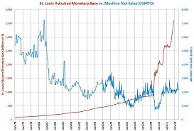Fed Money Supply Chart Monetary Base Grows 37 In October 2013 Gardner Web