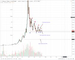 Bitcoin Usd Chart Btc Usd Bitcoin Price Analysis Chinas Support Of Btc Very