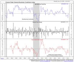 U S Economy Has The Industrial Recession Run Its Course