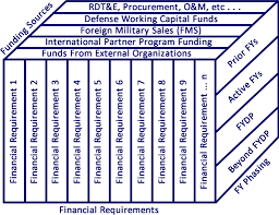 Osd Obligation And Expenditure Goals Chart Ids Products Ccar
