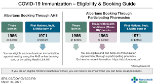 The vaccine is free, but polls show that about a third of unvaccinated adults were unsure whether insurance covered it. Alberta Health Services On Twitter Starting Today Albertans Born In Or Before 1963 With Eligible Underlying Conditions Phase 2b Can Book Their Covid 19 Vaccination Appointments Through Participating Pharmacies That Have Vaccine Supply