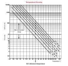 Sae Viscosity Temperature Chart Www Bedowntowndaytona Com