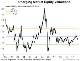 Chart Of The Week Em Equities Getting Cheaper Seeking Alpha