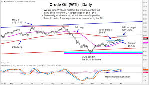 Crude Oil Rally Targets 64 Seasonality Bodes Well For