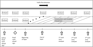 Odot Traffic Control Plans Design Manual Highway Construction Work Zone Safety Effectiveness Of