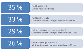 Minimum Credit Card Payment How To Pay Off Credit Card Debt