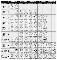 Nema Twist Lock Plug Chart Nema Configuration Chart Twist Lock Www Bedowntowndaytona Com