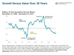 Is It Time For Value Stocks To Shine Seeking Alpha