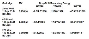 Tc Shockwave Ballistic Chart Hunting 65 Prc Ballistic Chart