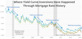 Fha 30 Year Fixed Rate Trend Chart Heres Why The Yield Curve Inversion Could Lead To The