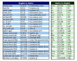 Imperial To Metric Length Conversion Chart Very Useful Diagram This Is What I Need The Most By Marla