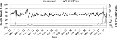 Demand is high both to buy the currency and to use it to purchase other commodities, such as gold and silver, and tracking the live price of bitcoin, and value of bitcoin is crucial, as this virtual currency reacts. Bitcoin Pricing Impact Of Attractiveness Variables Financial Innovation Full Text
