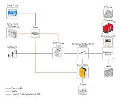 pv wiring diagrams uk images grid tie inverter wiring diagram pv wiring diagrams uk images grid tie inverter wiring diagram nilzanet solar amp wind energy wiring diagrams solar windcouk pv diagram