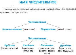 Контрольная работа по теме Имя числительное класс   Контрольная работа по теме имена числительные 6 класс