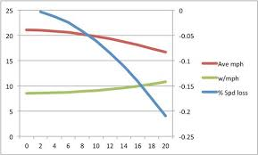 Motorcycle Wind Speed Chart Why Wind Hills Slower Times Tri2max Coaching Llc