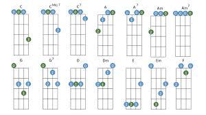 Open Chords Online Lessons Content Paliatsky Music