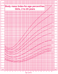 1 Year Old Growth Chart Bmi For Age Growth Chart For Boys Download Scientific Diagram