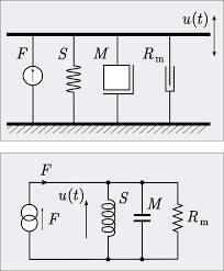 Types Of Analogies Chart Analogical Models Wikipedia