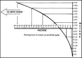 Windage Chart M Carbine And Ma Rifle Bullet Trajectory Comparison Rifle