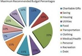 Dave Ramsey Personal Budget Pie Chart Google Search