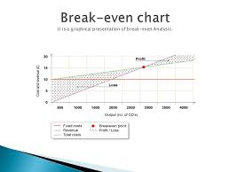 Angle Of Incidence In Break Even Chart Marginal Costing And Management Decision Students Today