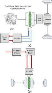 lightweight high efficiency power train