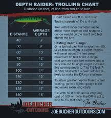 Muskiefirst Depth Raider Trolling Chart Lures Tackle