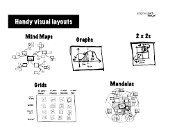 Research Paper Layouts Handy Visual Layouts Mind Maps