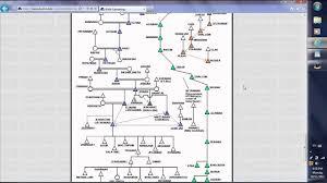 Adam To Jesus Genealogy Chart Family Tree Of Adam And Eve Youtube