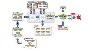 Pokemon Go Adds Home Connectivity to Transfer Pokemon to Nintendo Switch