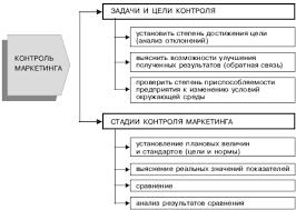 Контроль в маркетинге Курсовая работа страница  Задачи и цели контроля стадии его осуществления в обобщенном виде представлены на рисунке 4