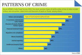 kpmg fraud survey patterns of crime business ethics and kpmg white collar crime
