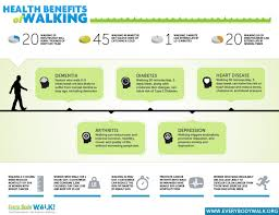 health benefits of walking ly health benefits of walking infographic