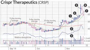 Crispr Therapeutics Stock Surged Was It A Sell