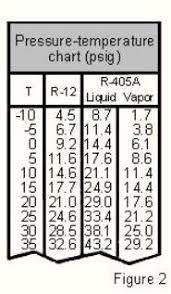 410a Pt Chart Low Side How To Read A Pressure Temperature Chart For Super Heat And