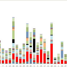 Fly 30 Chart Stacked Bar Chart Of Phorid Fly Catch From One Year Of