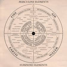 Wiccan Element Chart Elemental Magic In 2019 Elemental Magic Spirit Science