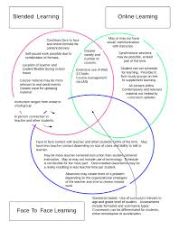 Student Venn Diagram Venn Diagram Comparing Blended Learning Online Learning And Face