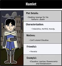 hamlet essay topics toreto co write critical analysis response   hamlet character map make connections and analyze the literary analysis essay topics 32edd8c5d4219ae82f597f6036c hamlet literary analysis
