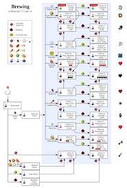 Minecraft Potion Chart Minecraft Potion Brewing Guide Gaming
