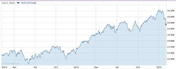 2 Yr Chart Of The Dow Jones Jan 2012 Jan 2014