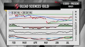 Lead Live Chart Investing Cramers Charts Gilead And Celgenes Stocks May Have More