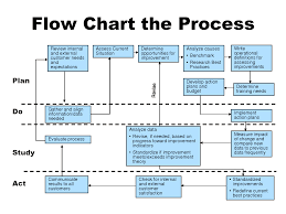 best photos of process improvement flow diagram   process    process improvement flow chart templates